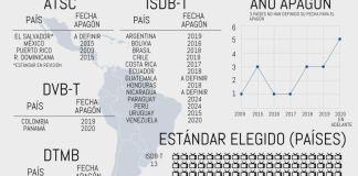 infografía 4G Américas migración digital