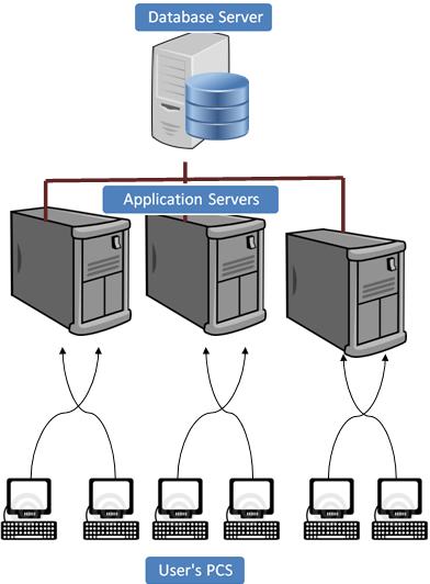User Administration in SAP Basis