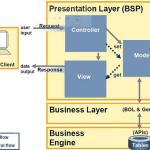 Model View Controller Design Pattern (MVC)) in SAP CRM