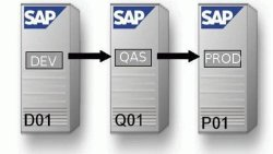 Complete End to End SAP implementation