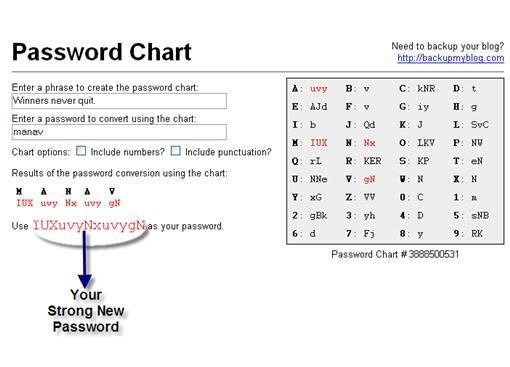 Creating Strong Password with Phrases