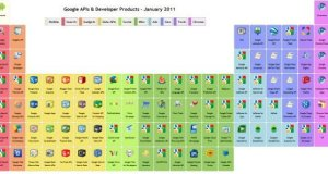 Google Product API Periodic Table