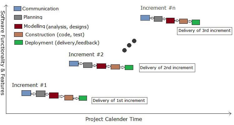 incremental model in software engineering sdlc. Black Bedroom Furniture Sets. Home Design Ideas