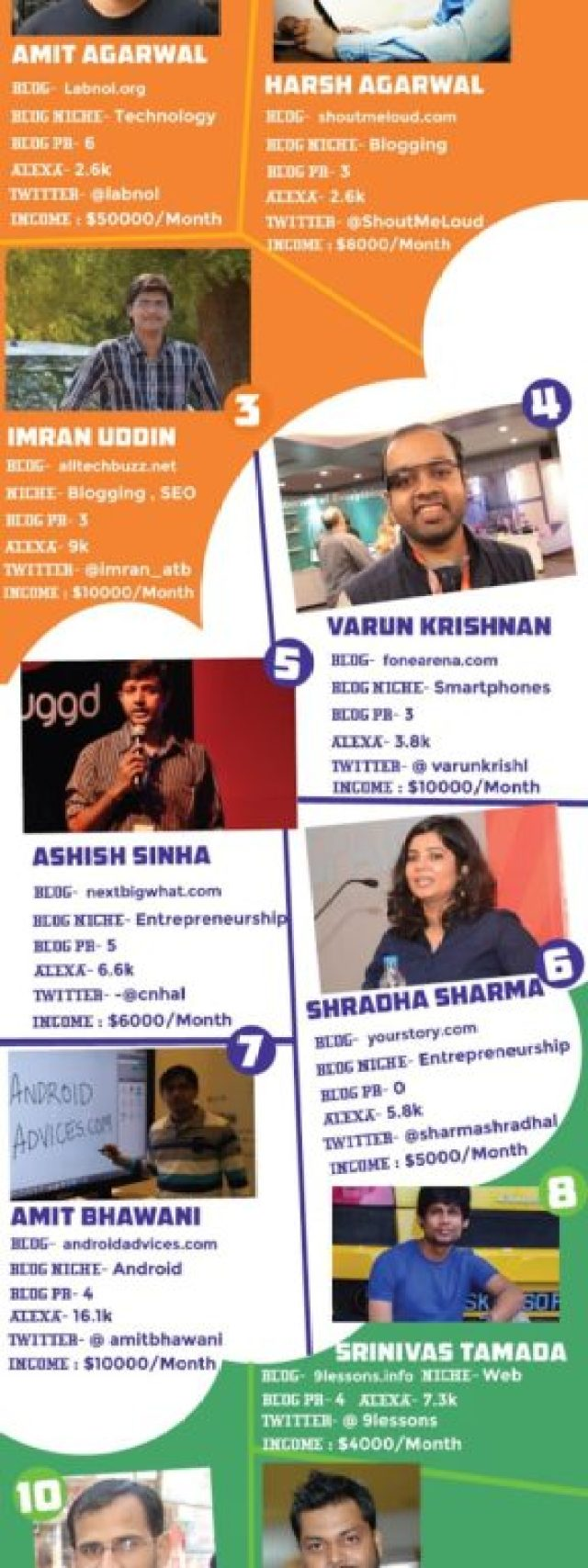 Top 10 Bloggers of India