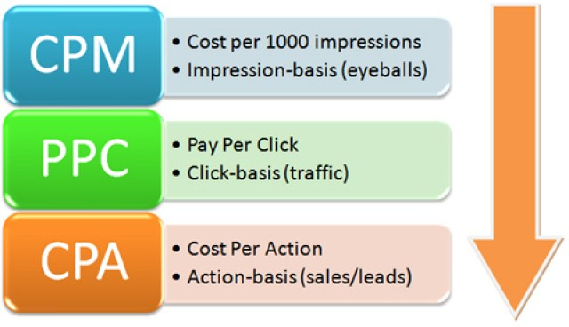 How To Make Money With Your Low Traffic Blog