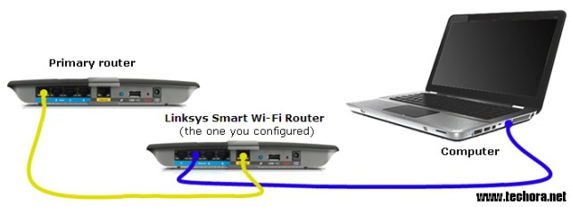 Share Ethernet connection using WiFi router or modem with other devices