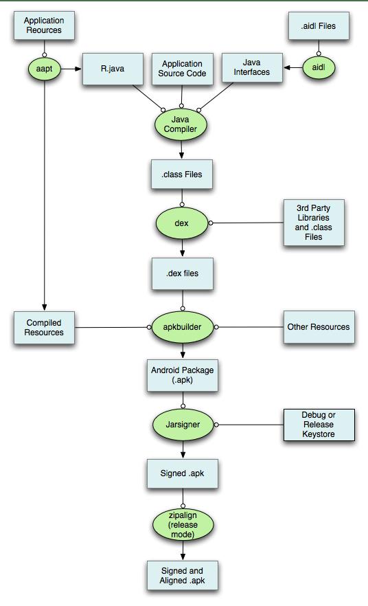 Android's Art vs Dalvik - Runtime Performance Analysis