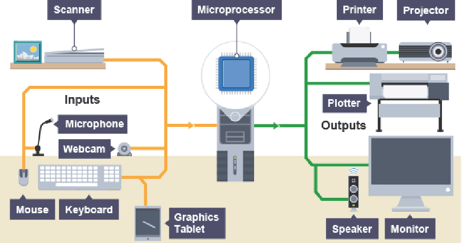 image of input and output devices in computer system