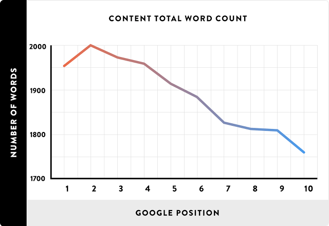 image : on page SEO to write long and in depth articles