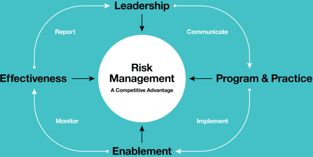 Take responsibility Risk Governance Tips for your Business