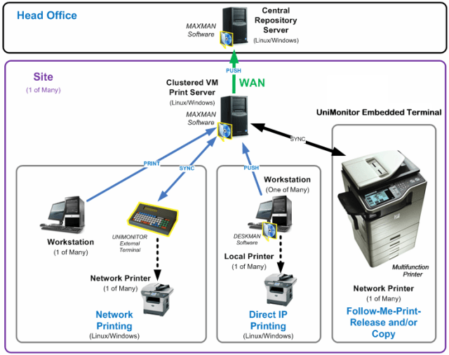 Server Based Printing The Undeniable Advantages of Server Based Printing