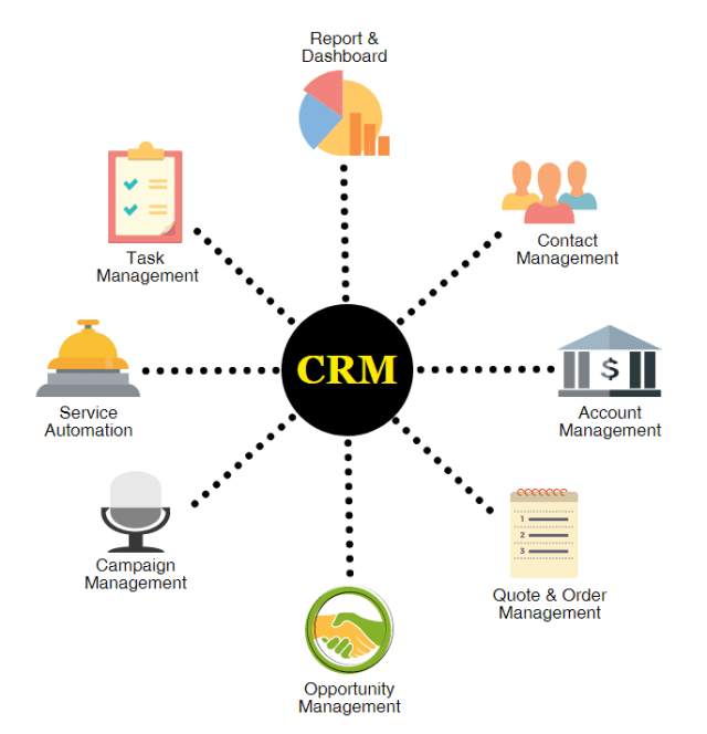 CRM so important Why is CRM the Secret Weapon for Every Business Entity in 2020?