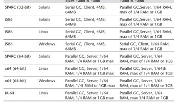 Java command line options for JVM performance tuning - TechPaste Com