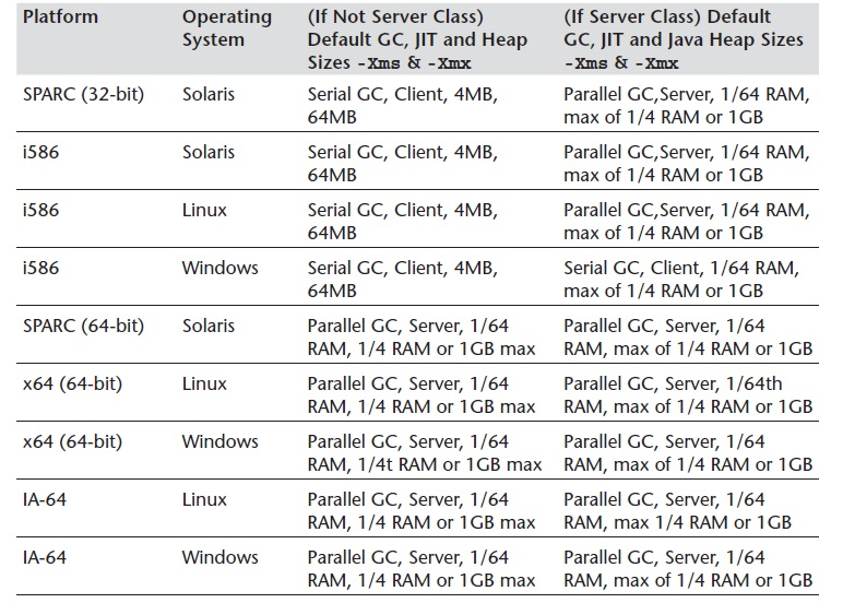 Default JVM settings on different operating systems
