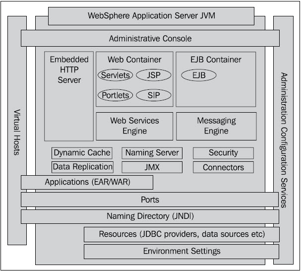 Websphere jvm architecture overview - TechPaste Com