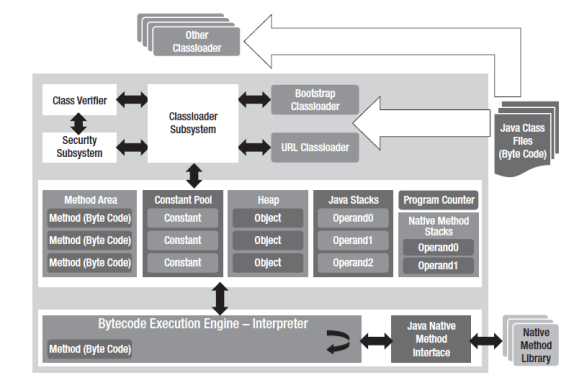 Architecture of a generic Java Virtual Machine