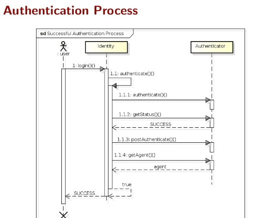 PicketLink Authentication Process Flow
