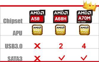 Biostar A58M AMD Chipset Drivers Mac