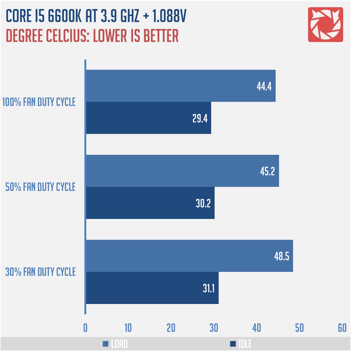 cryorig-c1-cpu-cooler-benchmarks-2 | TechPorn