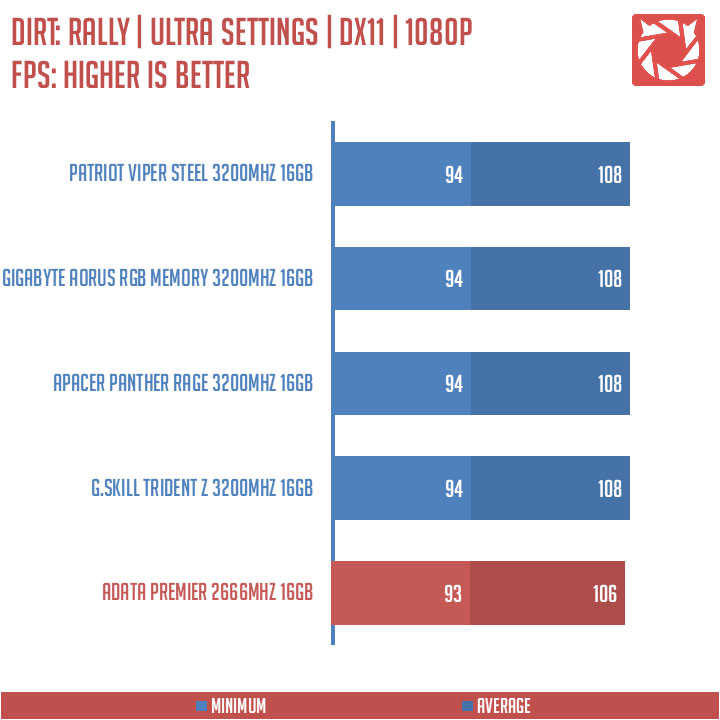 ADATA Premier DDR4 Benchmark (12)