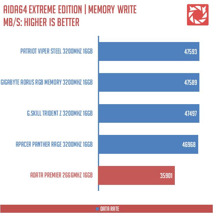 ADATA Premier DDR4 Benchmark (6)