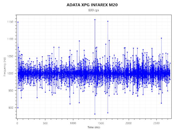 ADATA XPG INFAREX M20 (2)