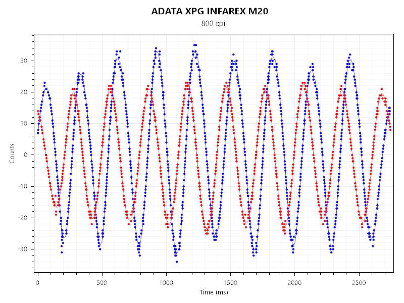 ADATA XPG INFAREX M20 (3)