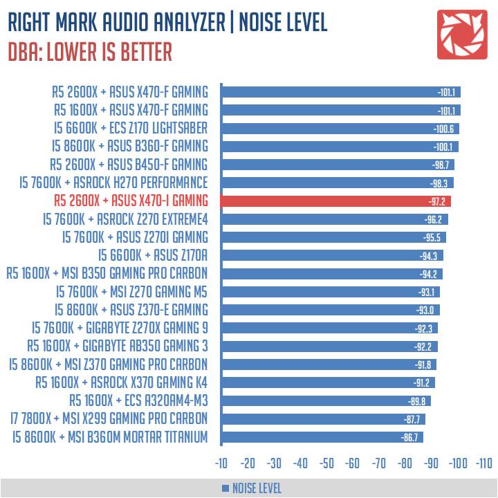 ASUS ROG Strix X470-I Gaming Benchmark (9)