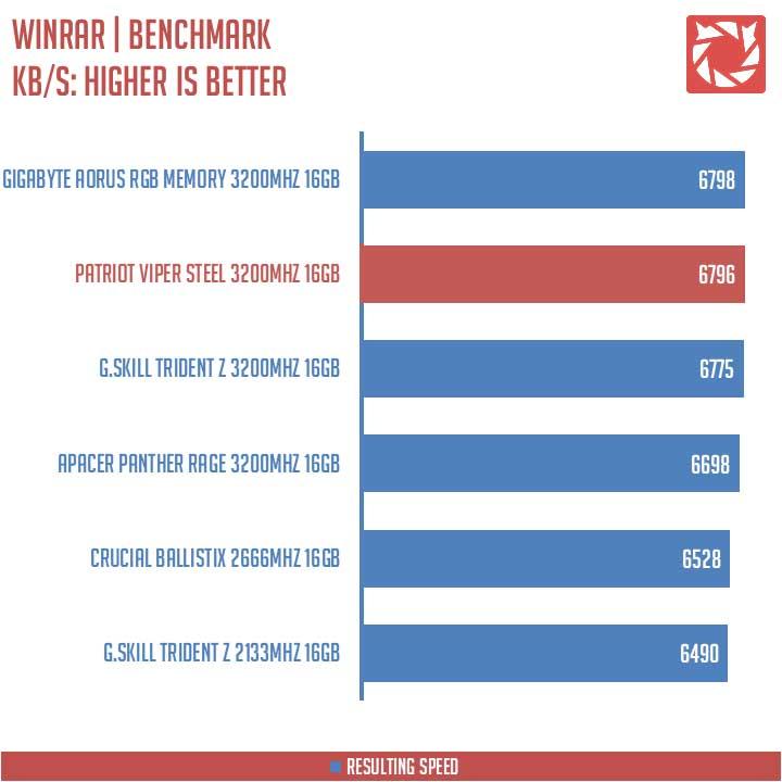 Patriot Viper Steel RAM 3200MHz Benchmarks (7)