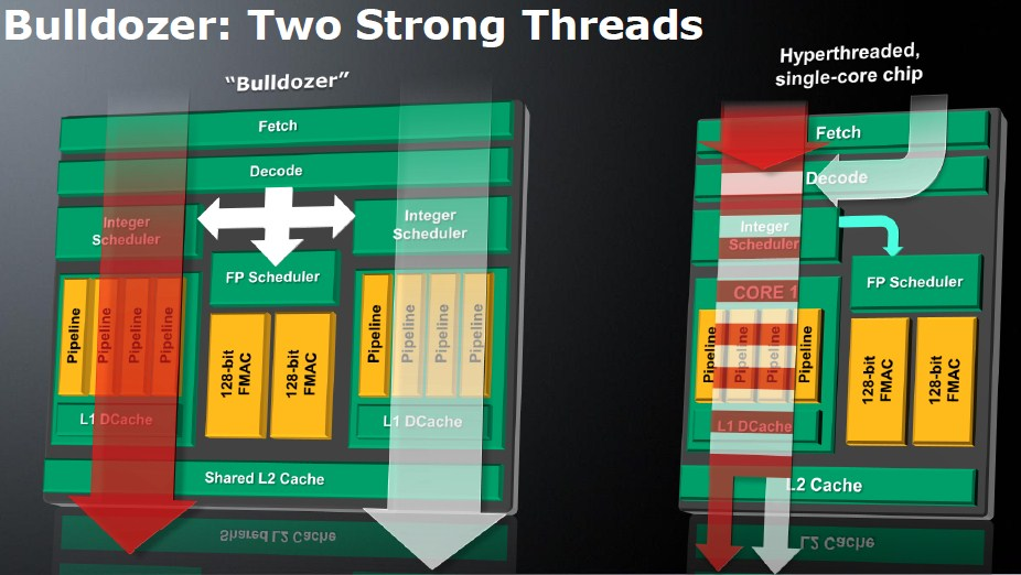 AMD just paid a RM51.1 million settlement to stop lawyers from asking them what is a CPU core 18
