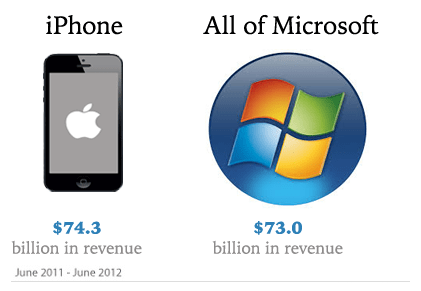 iPhone Sales Against Microsoft