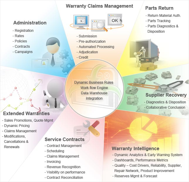 Warranty Lifecycle