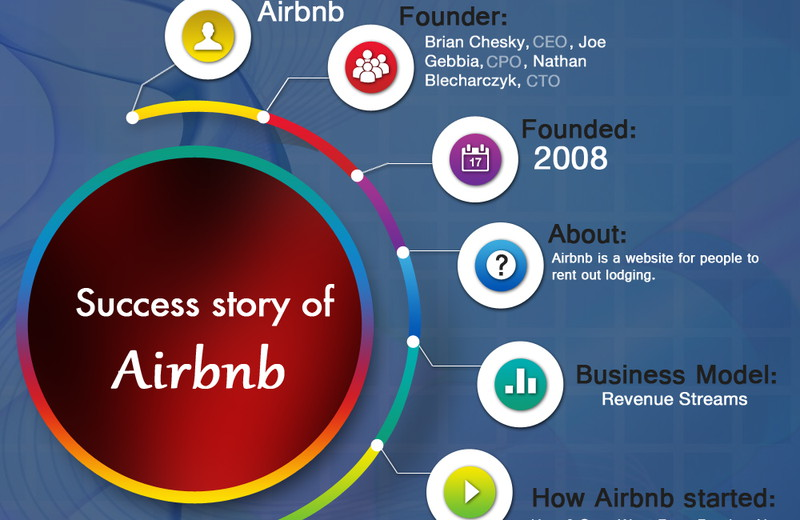 Everything About Airbnb