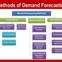 demand forecasting method