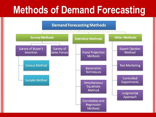 demand forecasting method