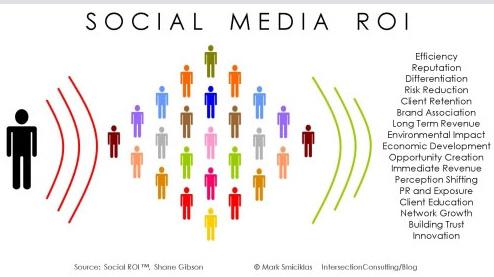 social media return on investment
