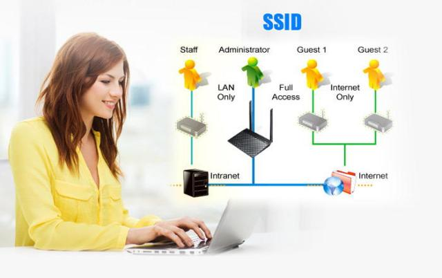 Asus Wi-Fi Router SSID