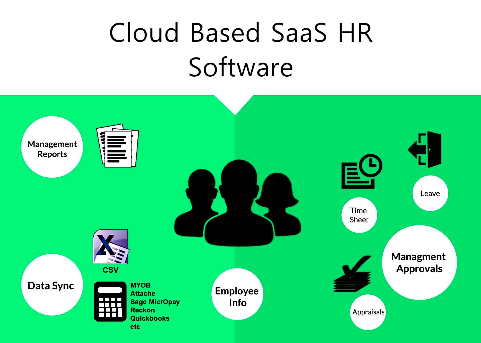 SaaS HR Software