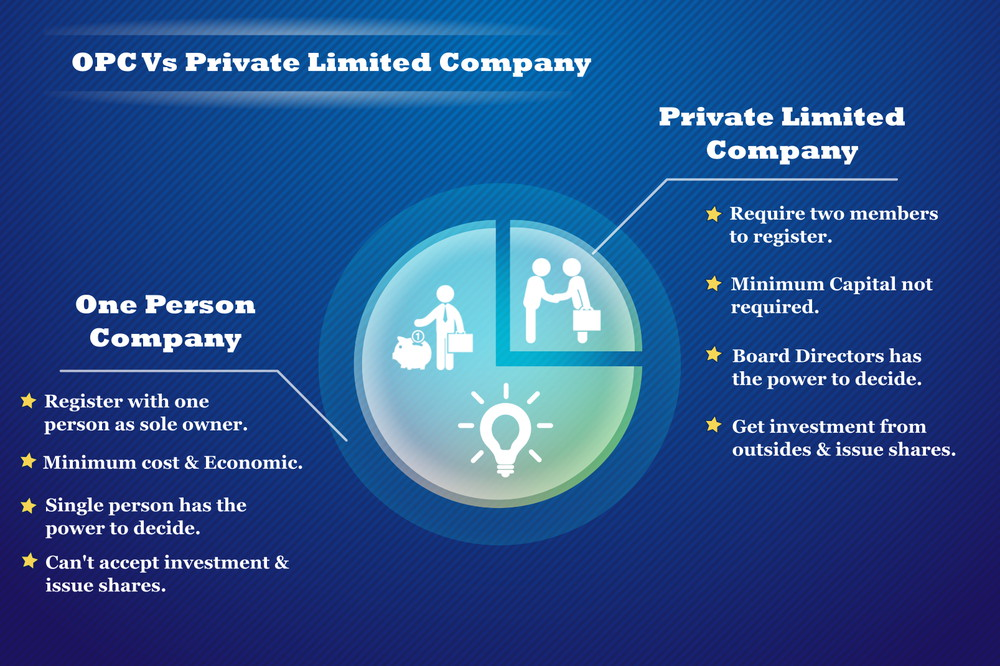 opc vs private limited company