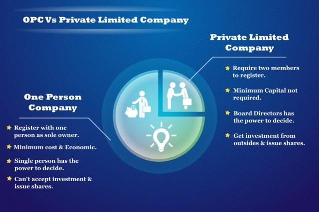 opc vs private limited company