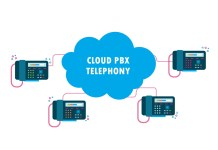 Cloud PBX Telephony