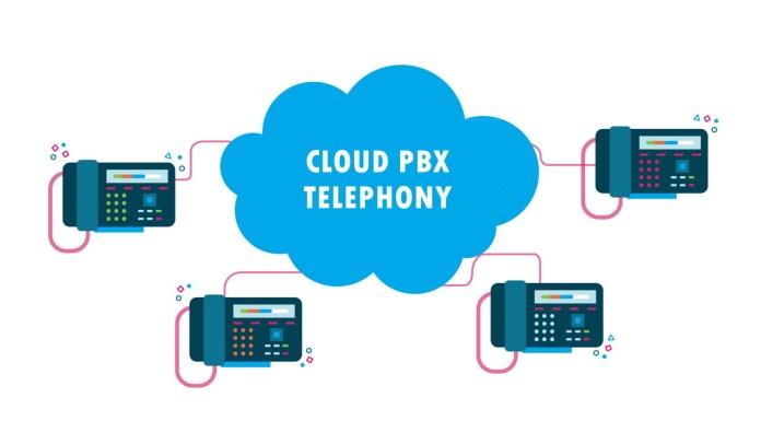 Cloud PBX Telephony