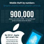 UK Phone Theft