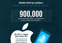 UK Phone Theft