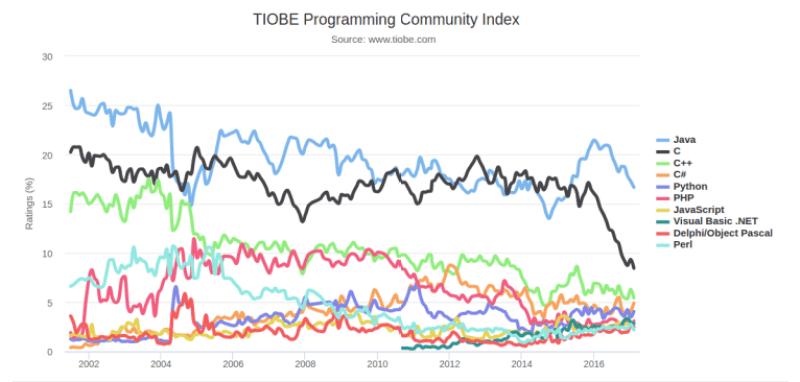 TIOBE-Programming-Community-index