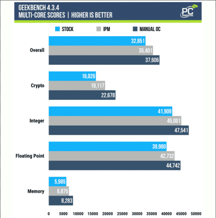 Intel Just Made Overclocking Easier For Consumers