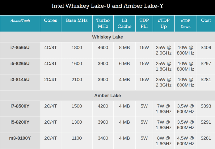 Intel 8th Gen: Whiskey Lake and Amber Lake