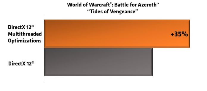 AMD Ryzen CPUs Are 35% Faster After World of Warcraft's Latest Update
