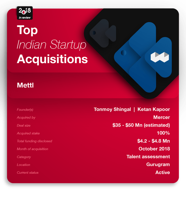 The Definitive List Of The Biggest Startup Acquisitions In India