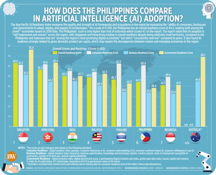 How does the Philippines compare in Artificial Intelligence (AI) adoption?